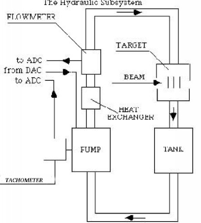 the hydraulic system, schematic