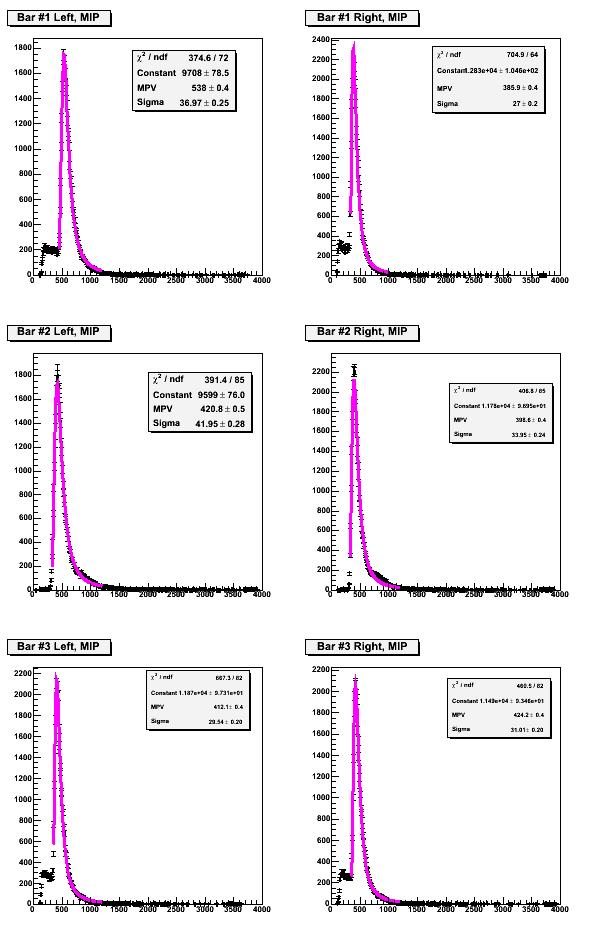 solid ec detector tests 2015